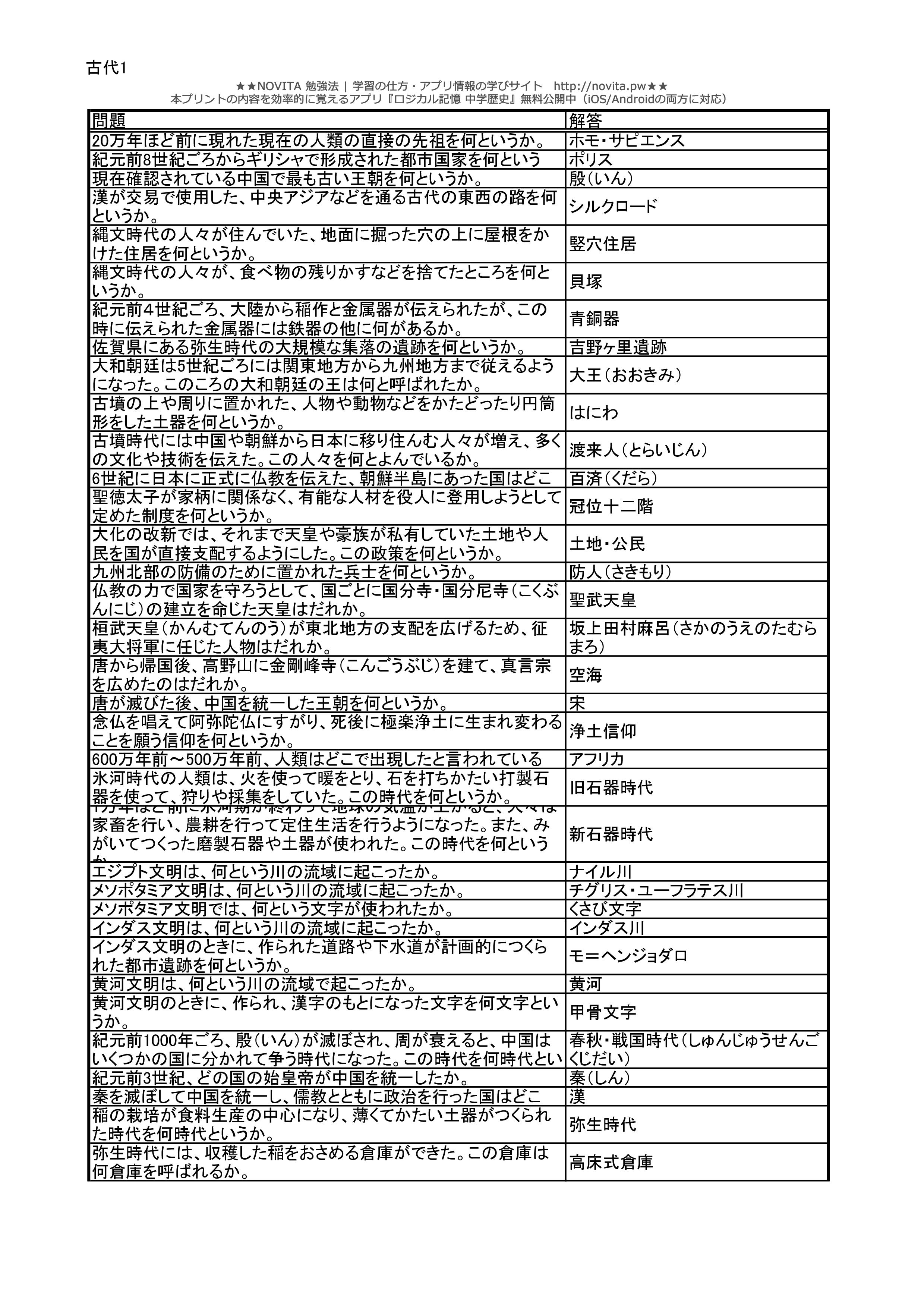 中学歴史一問一答問題集 - 古代 ... : 中学 数学 問題集 : 中学