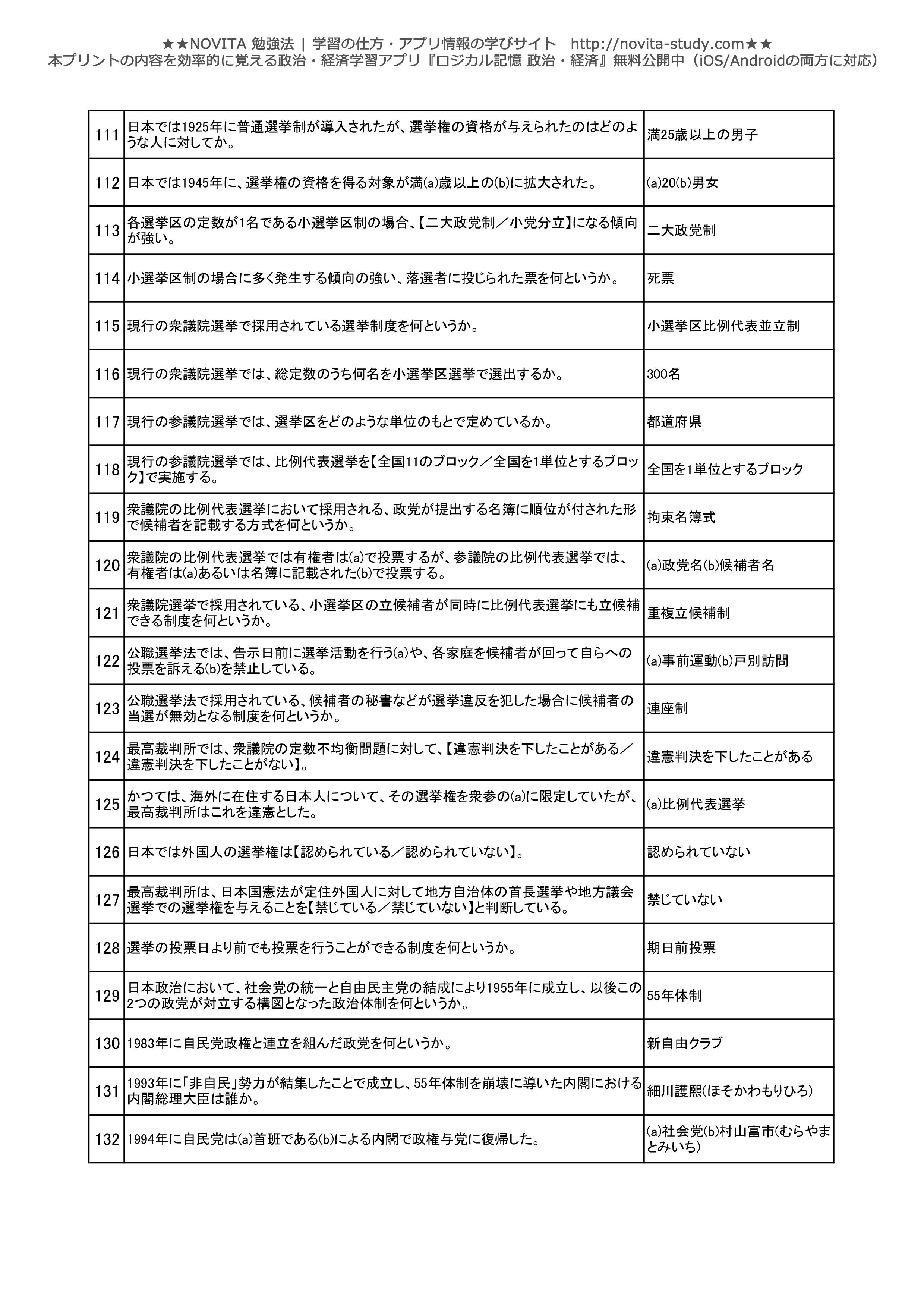 政治経済一問一答問題集-006