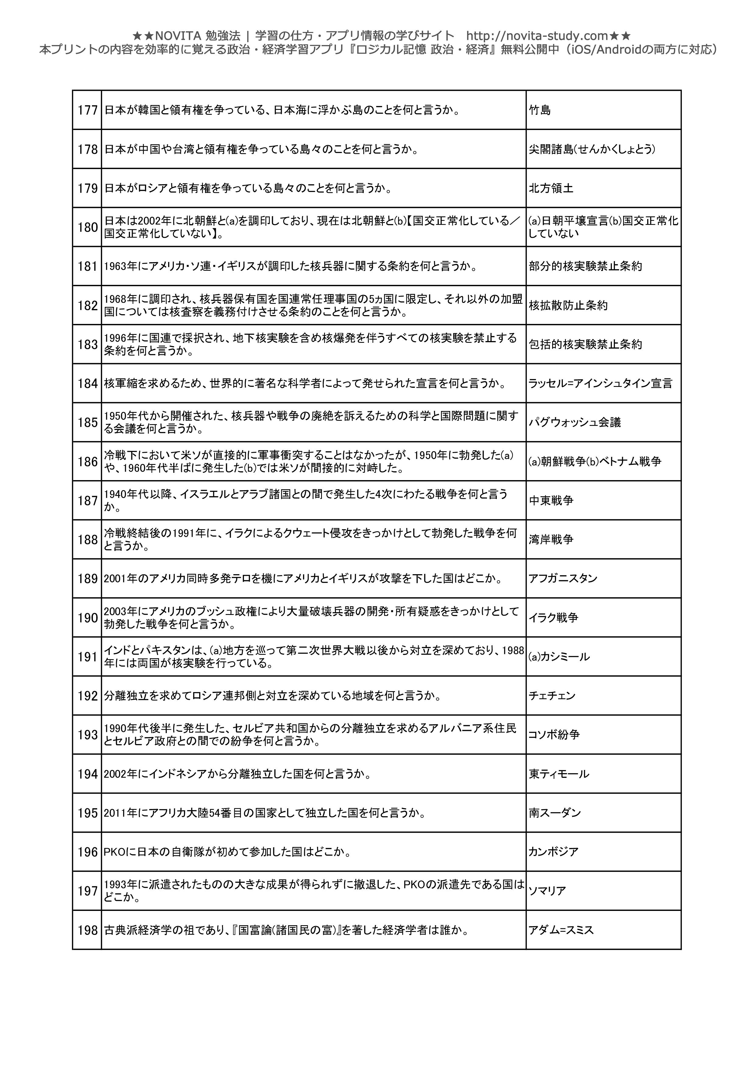 政治経済一問一答問題集-009