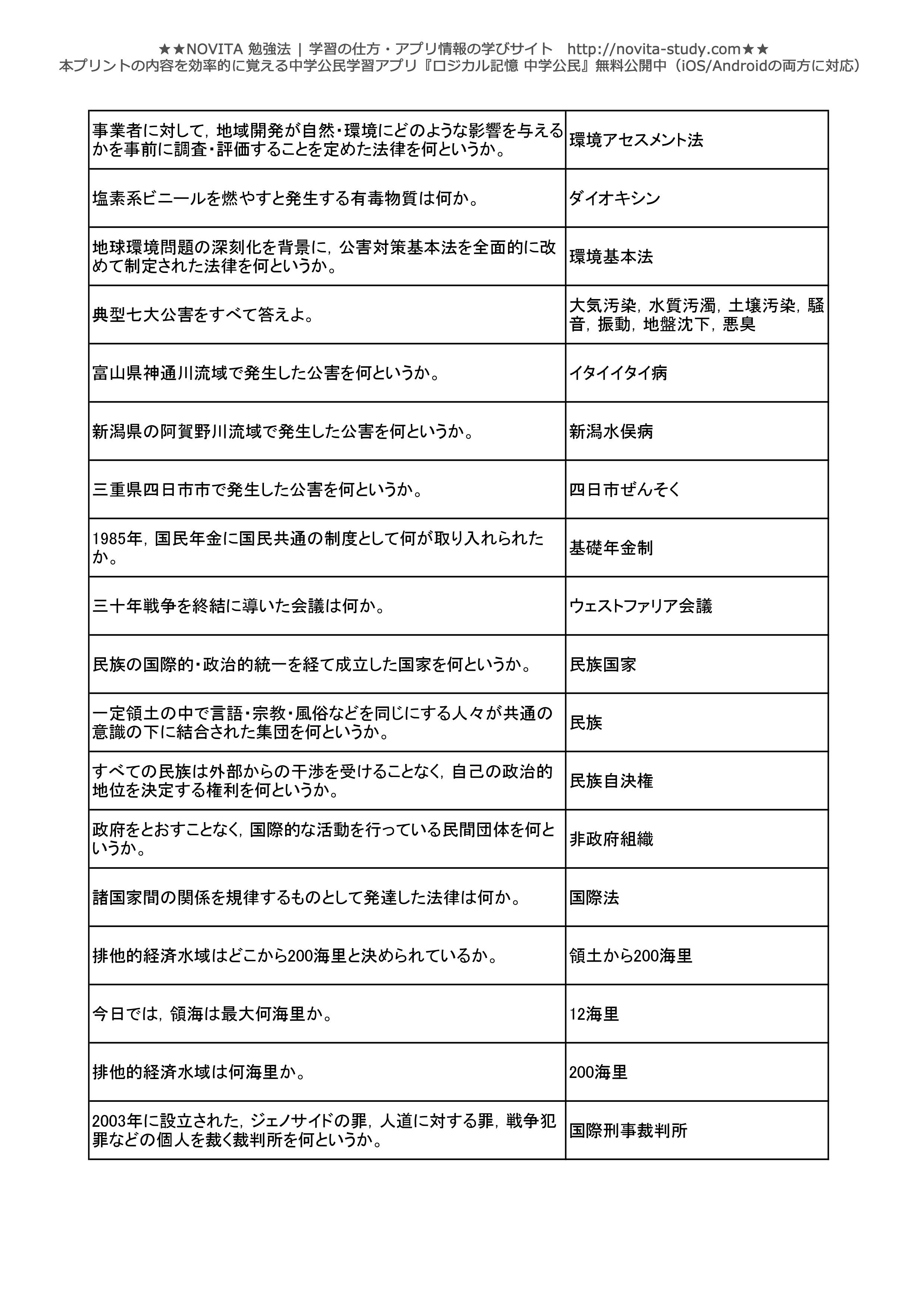 中学公民一問一答無料問題集-011
