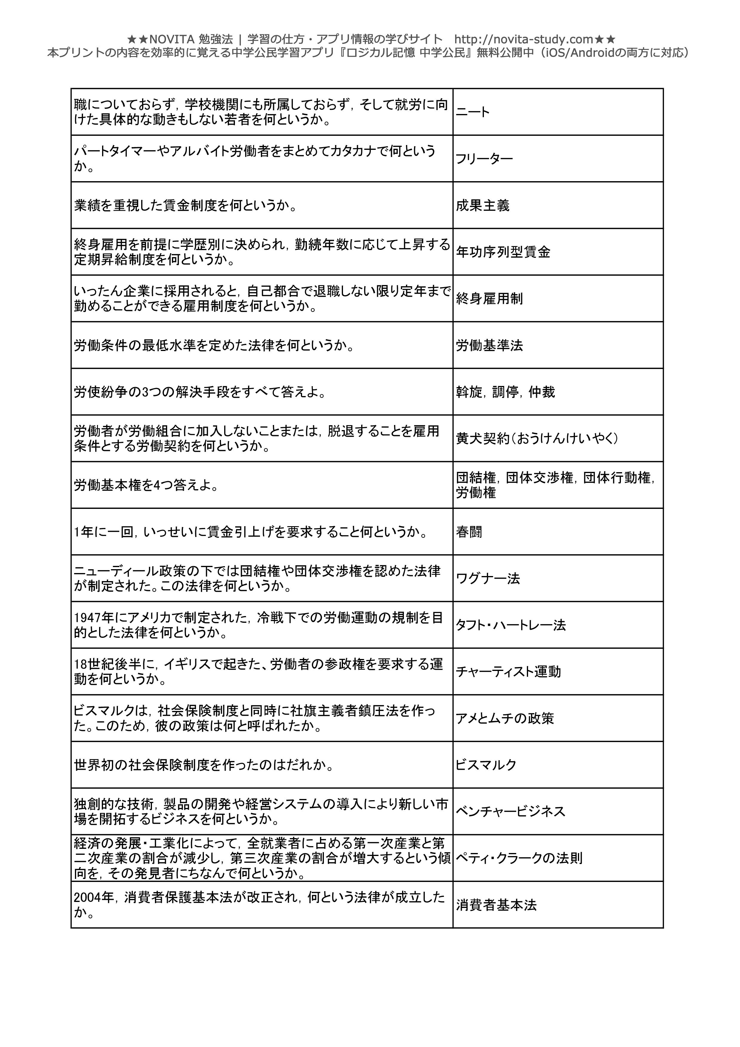 中学公民一問一答無料問題集-021