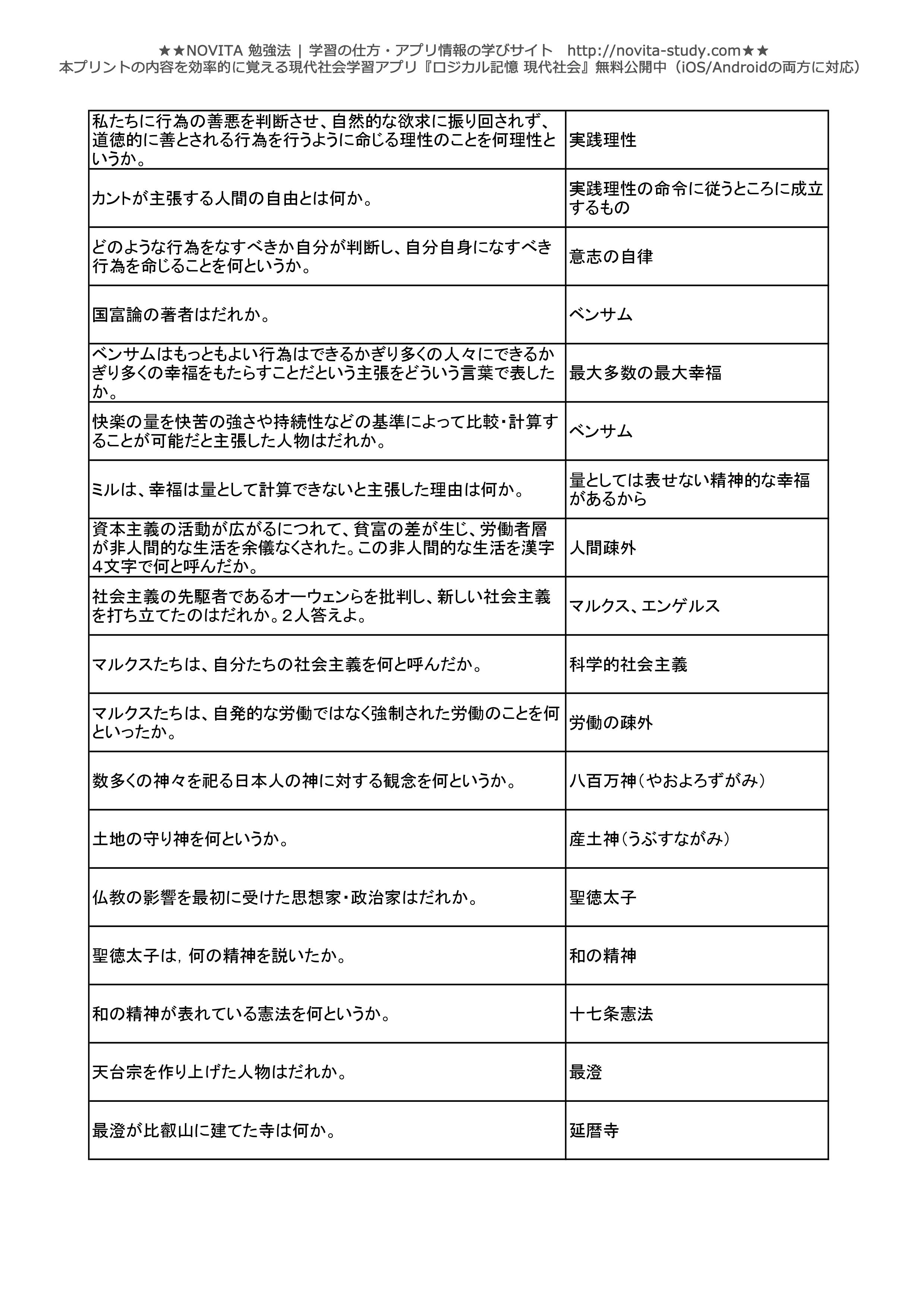 現代社会一問一答無料問題集-006