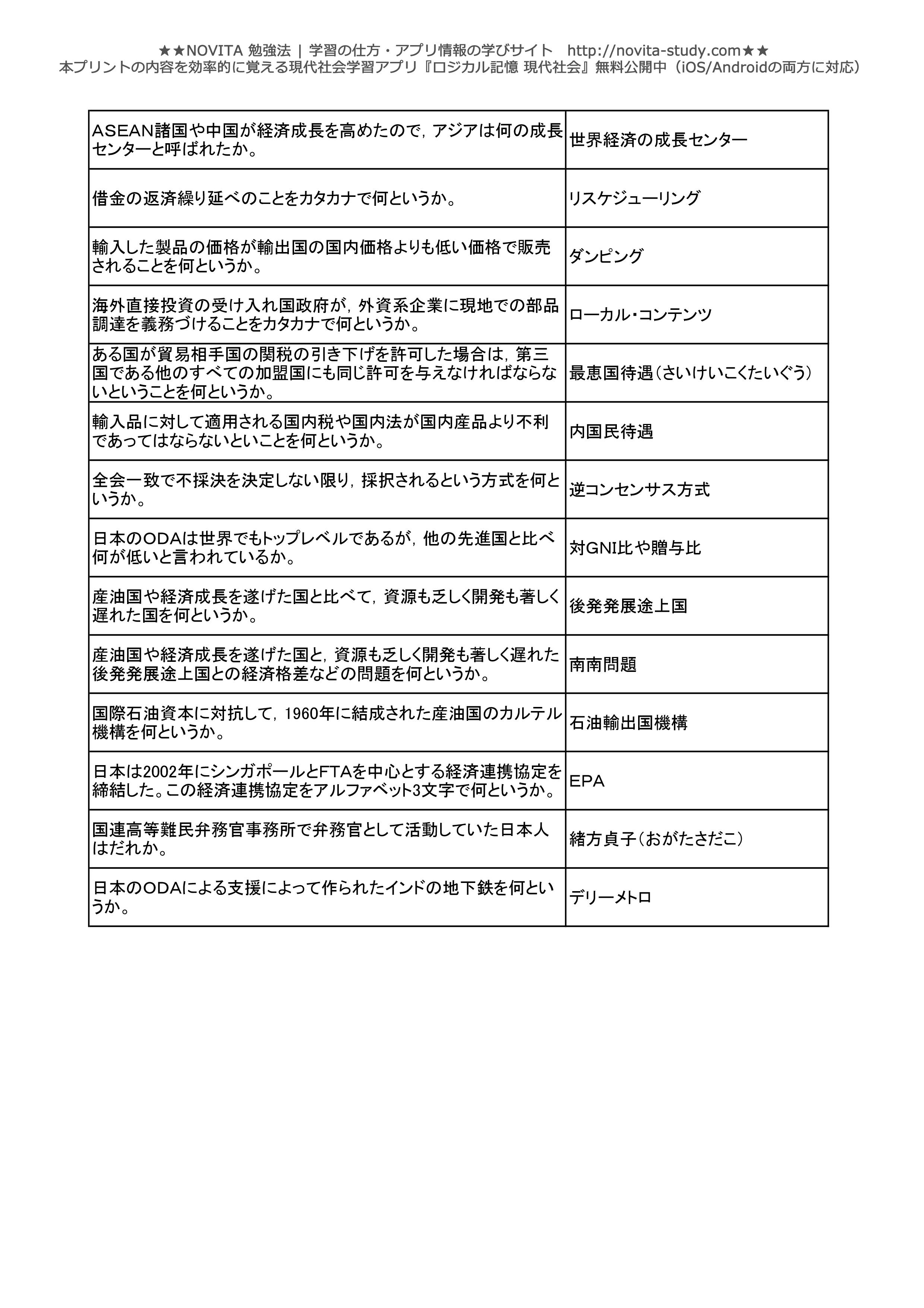 現代社会一問一答無料問題集-028