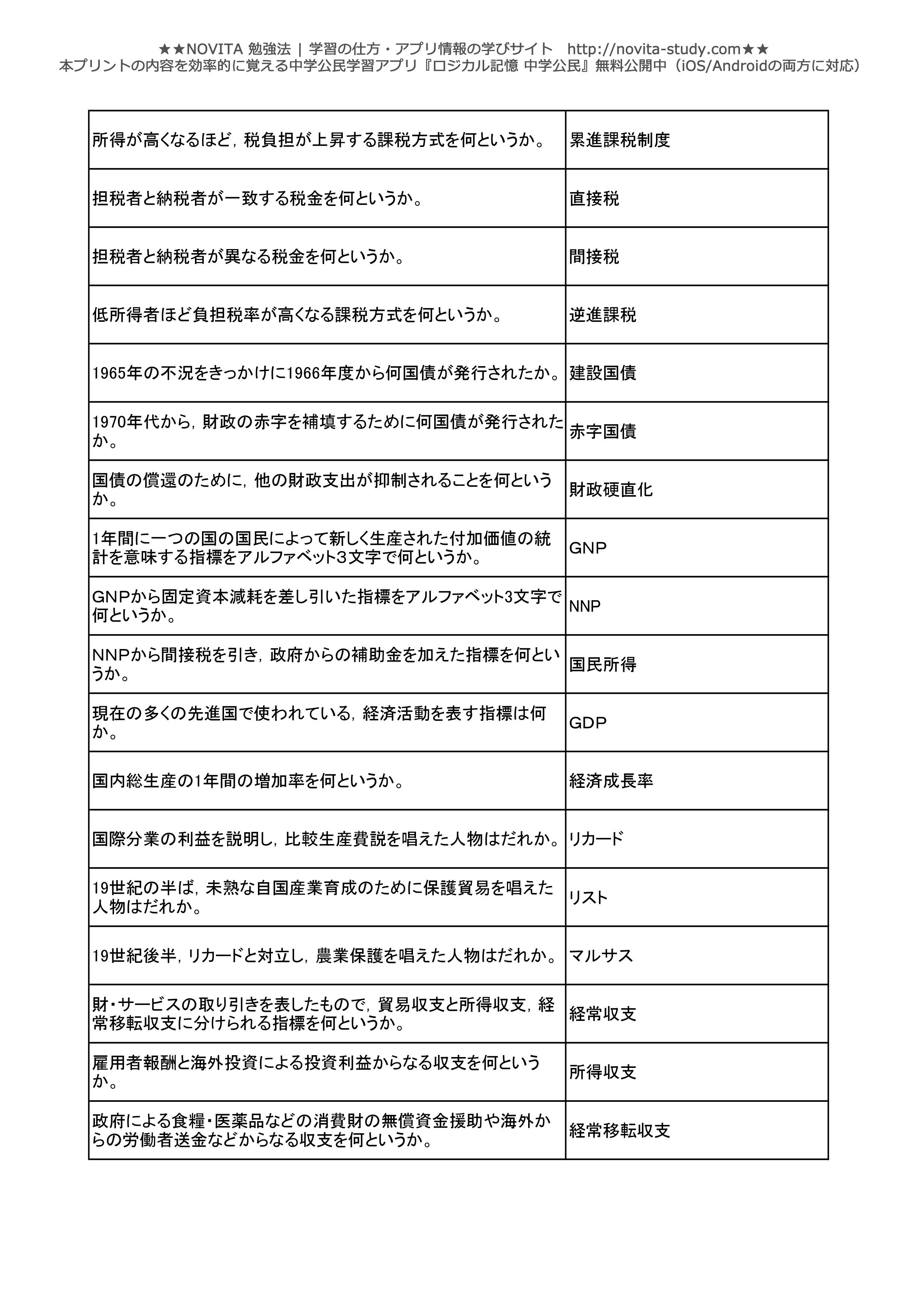 中学公民一問一答無料問題集-019