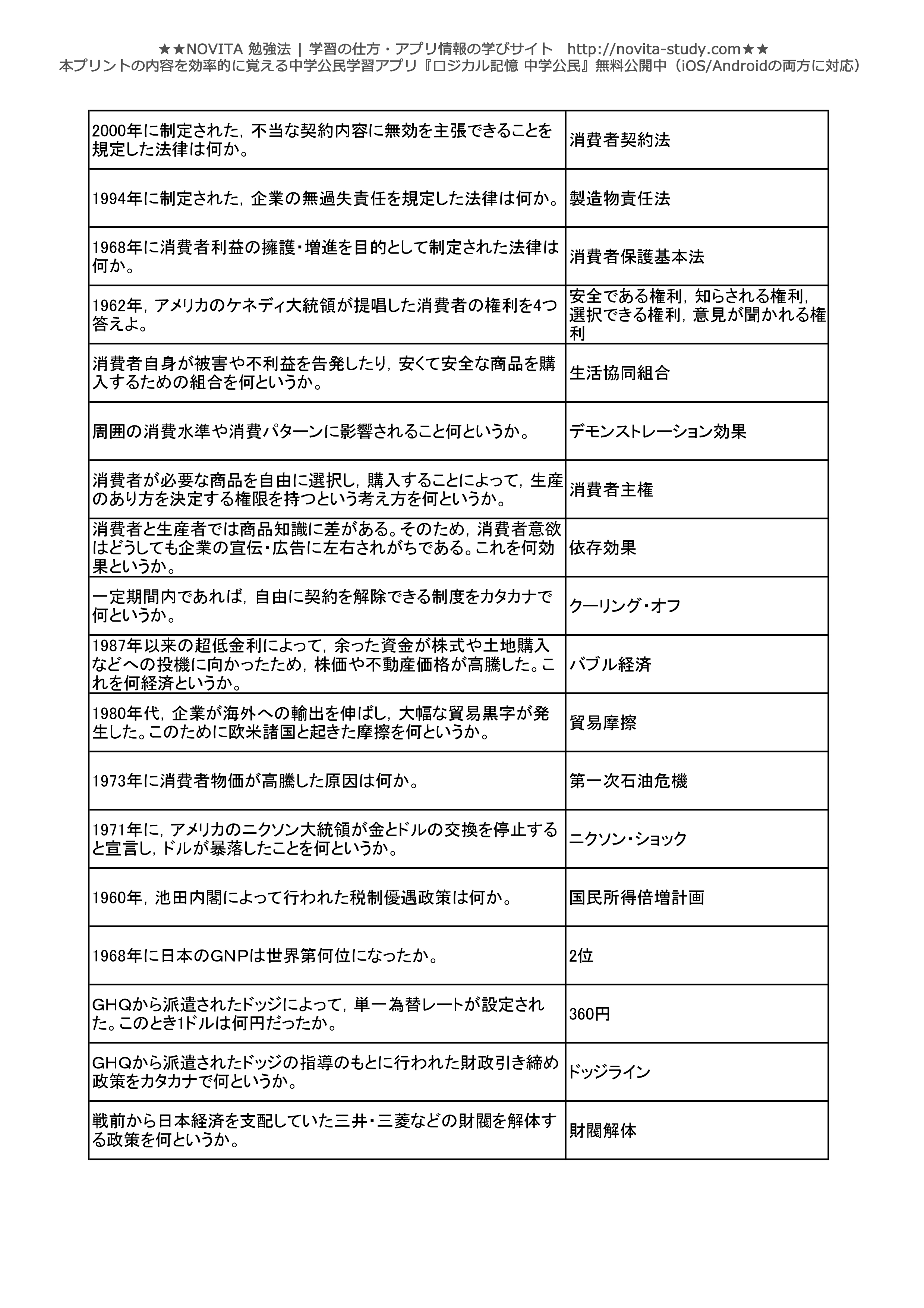 中学公民一問一答無料問題集-022