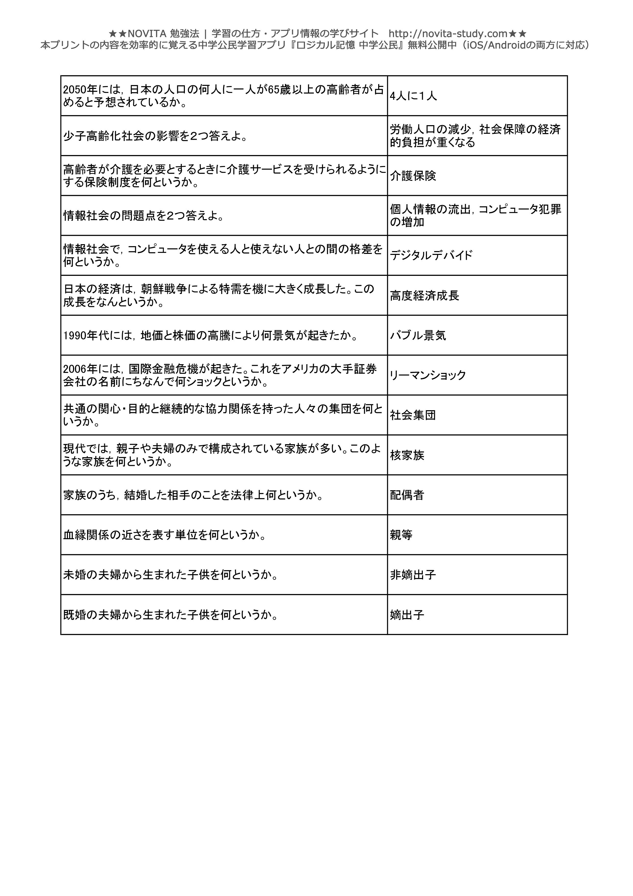 中学公民一問一答無料問題集-028
