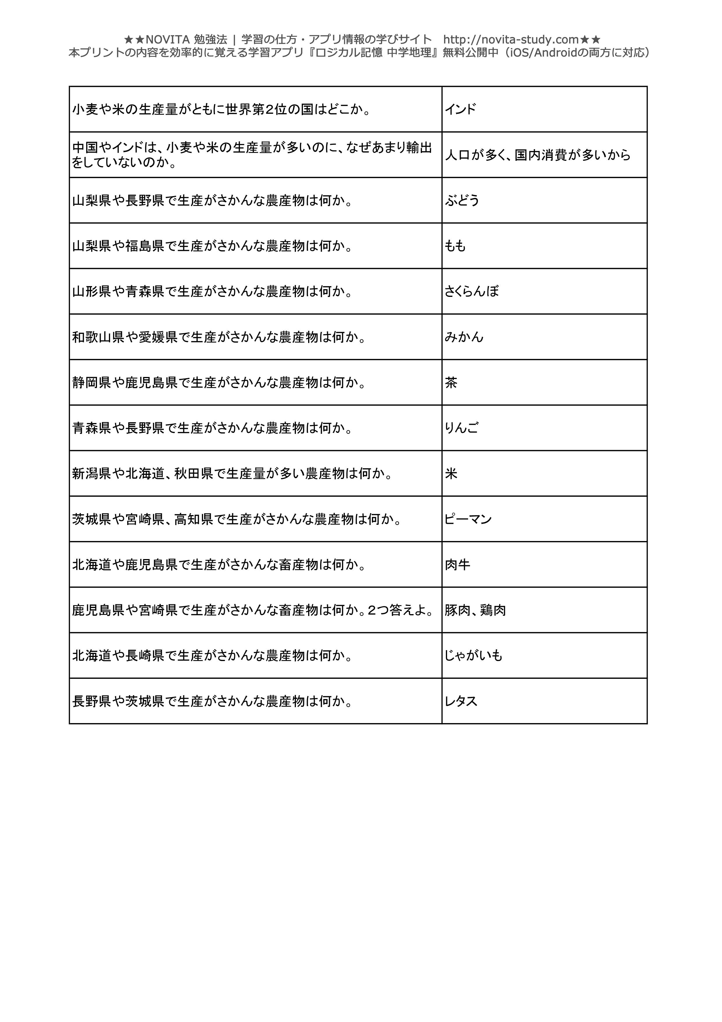 中学地理一問一答無料問題集-028