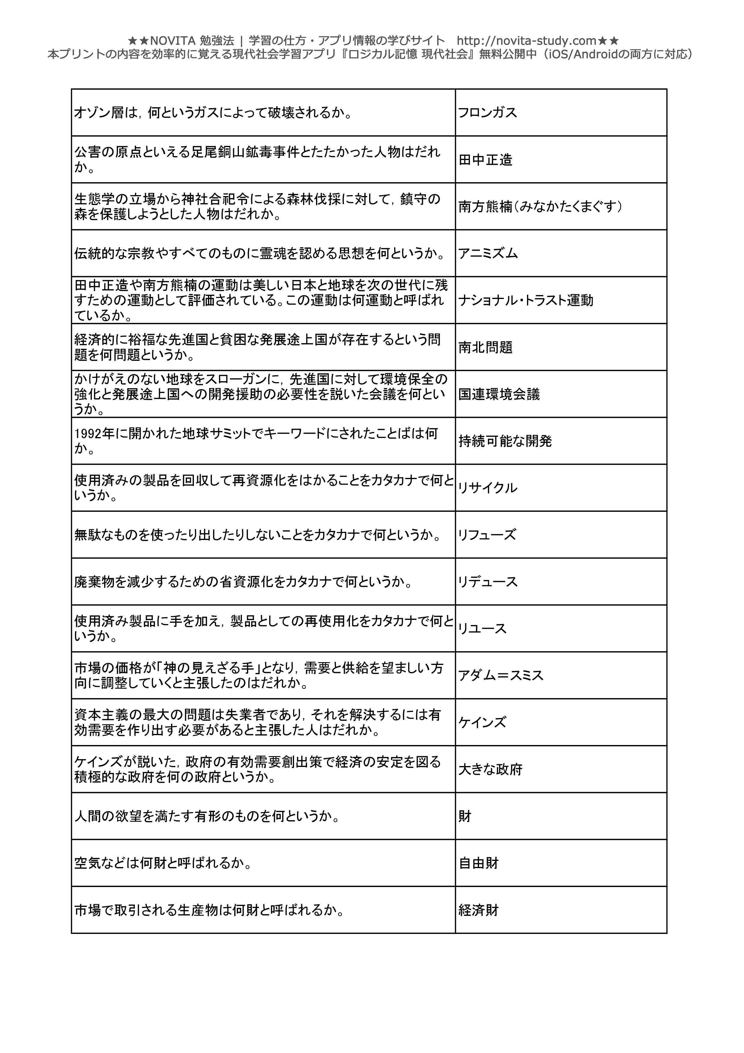現代社会一問一答無料問題集-018