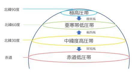 大気の大循環
