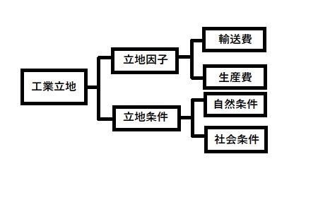 工業立地の分類