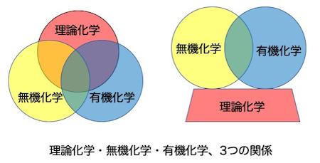理論化学、無機化学、有機化学の関係