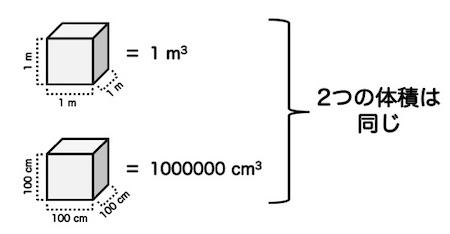 体積の説明