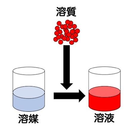 溶液・溶媒・溶質