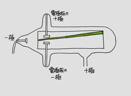 電流とその利用2