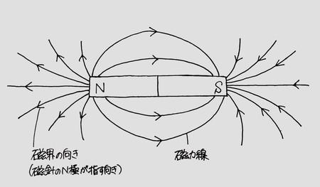 電流とその利用6