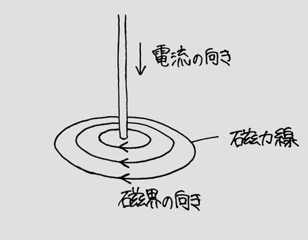 電流とその利用7