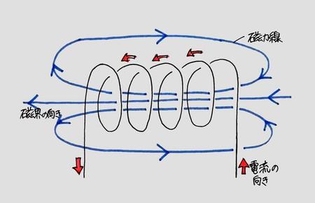 電流とその利用8