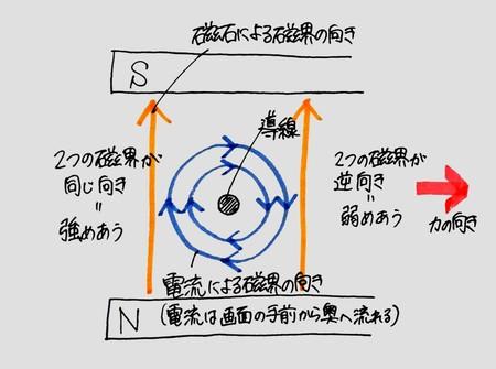 電流とその利用9