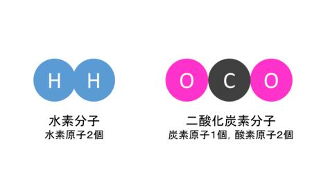 化学変化と原子・分子3