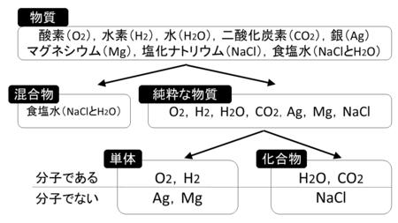 化学変化と原子・分子4