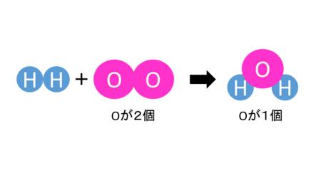 化学変化と原子・分子6