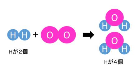 化学変化と原子・分子7