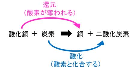 化学変化と原子・分子9