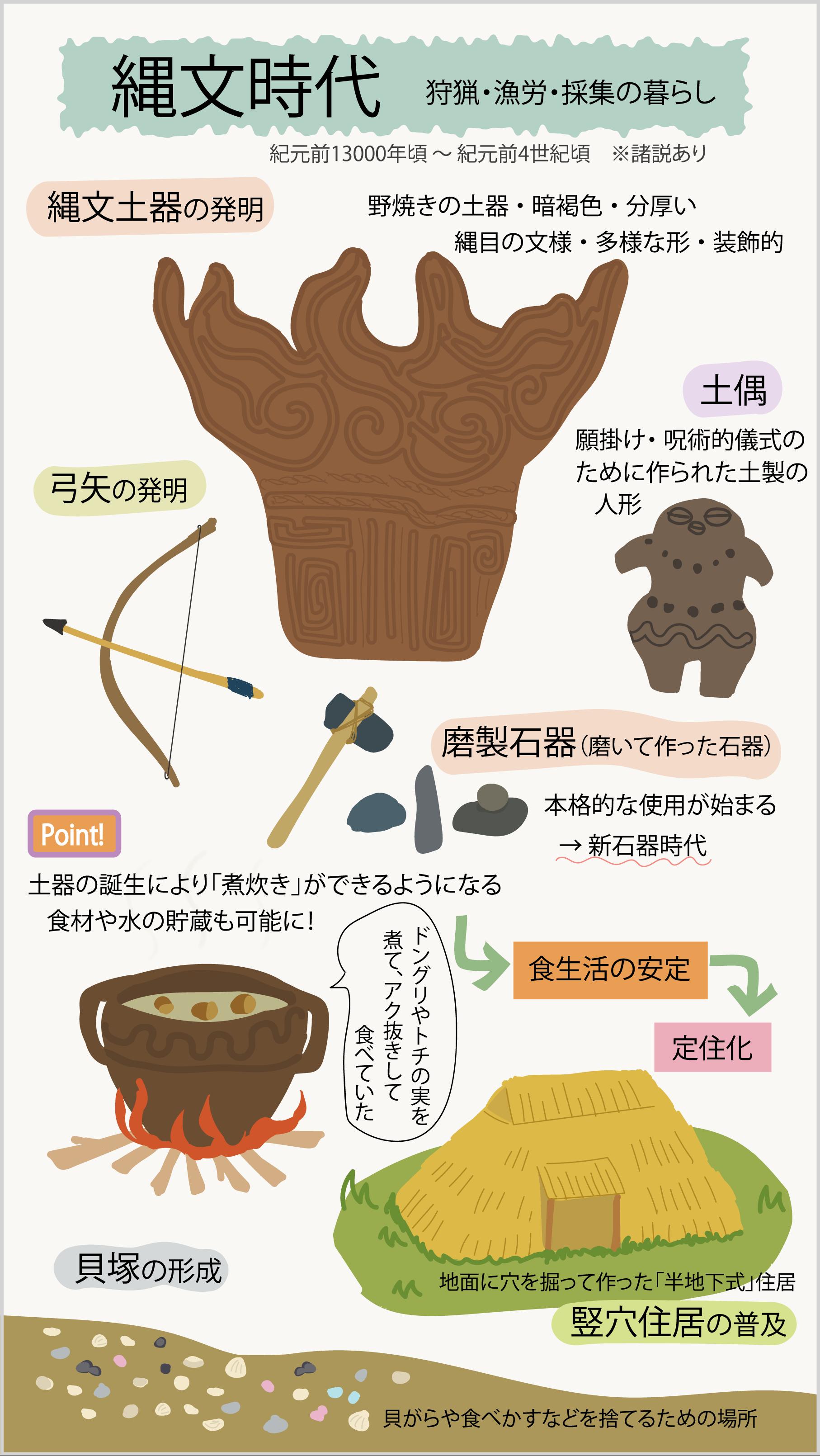 縄文時代をイラストで解説_図解で学ぶ日本史