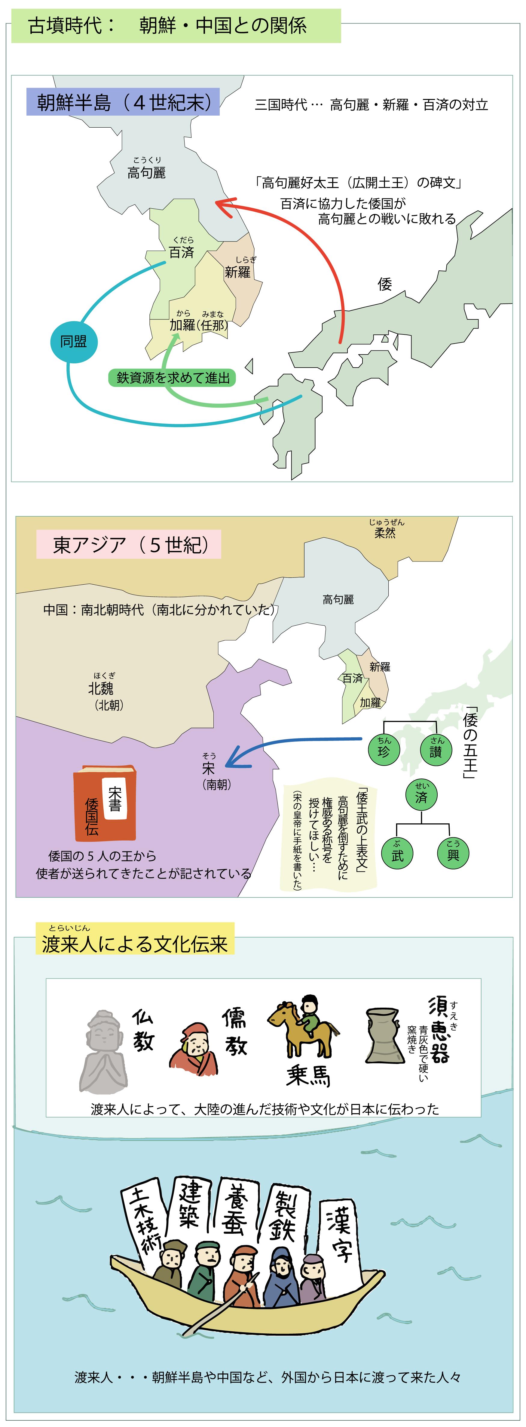 古墳時代 朝鮮・中国との関係をイラストで解説_図解で学ぶ日本史